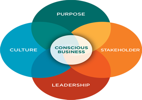 The Rise of Conscious Capitalism In Arizona's Business Cmunity ...