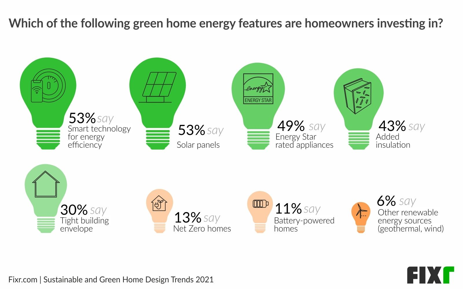green-home-design-sustainable-trends-report