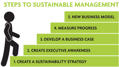 Steps to Sustainable Management